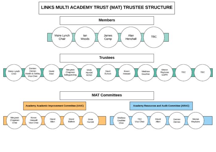 Links Multi Academy Trust (MAT) Trustee Structure